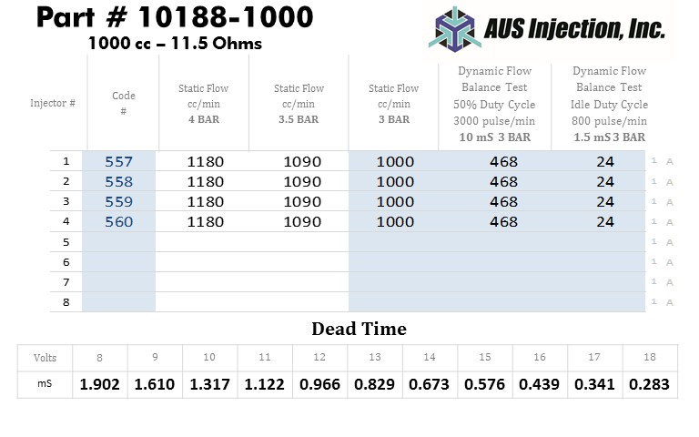 AUS Injection Sample  Report